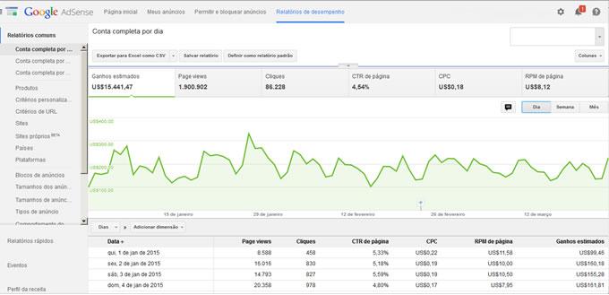 Quer saber como ganhar mais dinheiro no AdSense? Analise seus relatórios de desempenho!