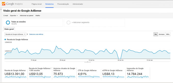 Use o Google Analytics para descobrir como aumentar a receita do AdSense