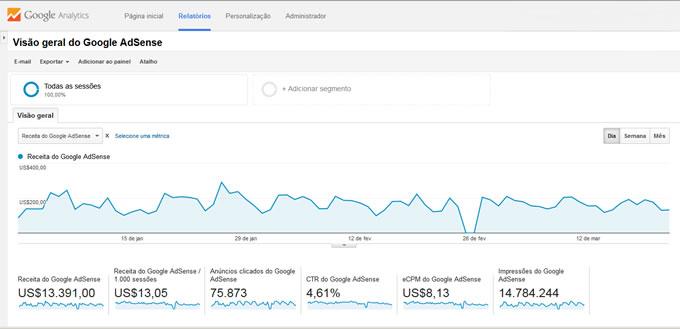 Use o Google Analytics para descobrir como aumentar a receita do AdSense