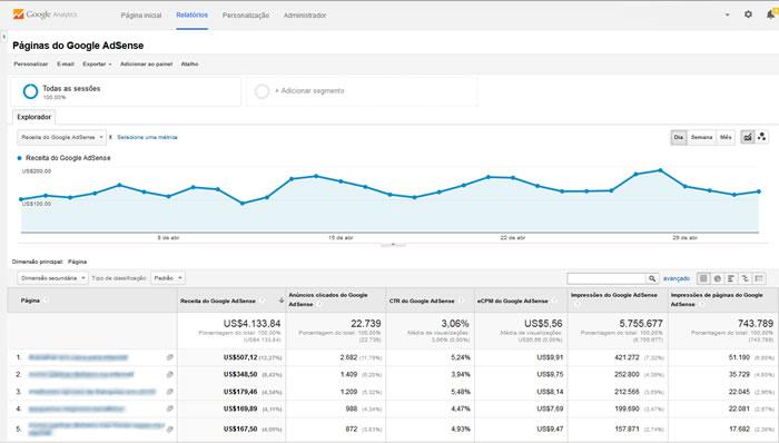 Google Analytics com o AdSense. A integração do AdSense com o Google Analytics permite uma análise bem mais detalhada da sua receita