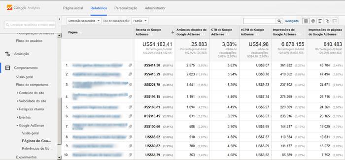 A aplicação das técnicas de SEO para AdSense pode ser facilmente acompanhadas no Analytics